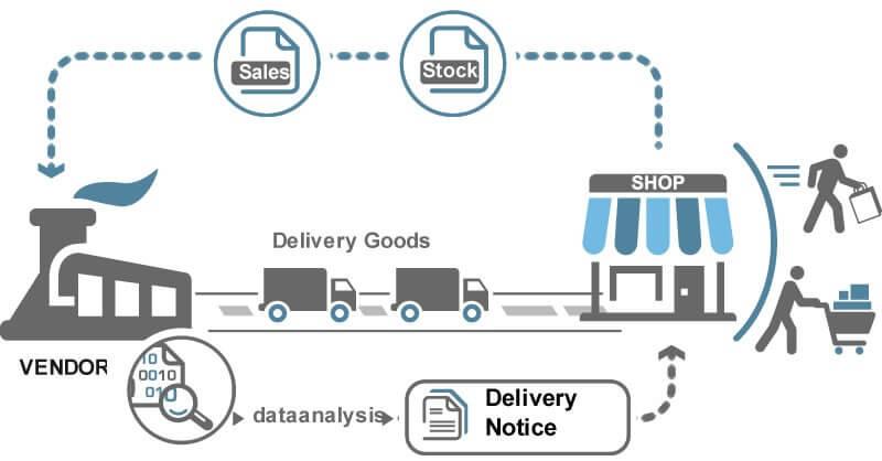 Vendor Management Model