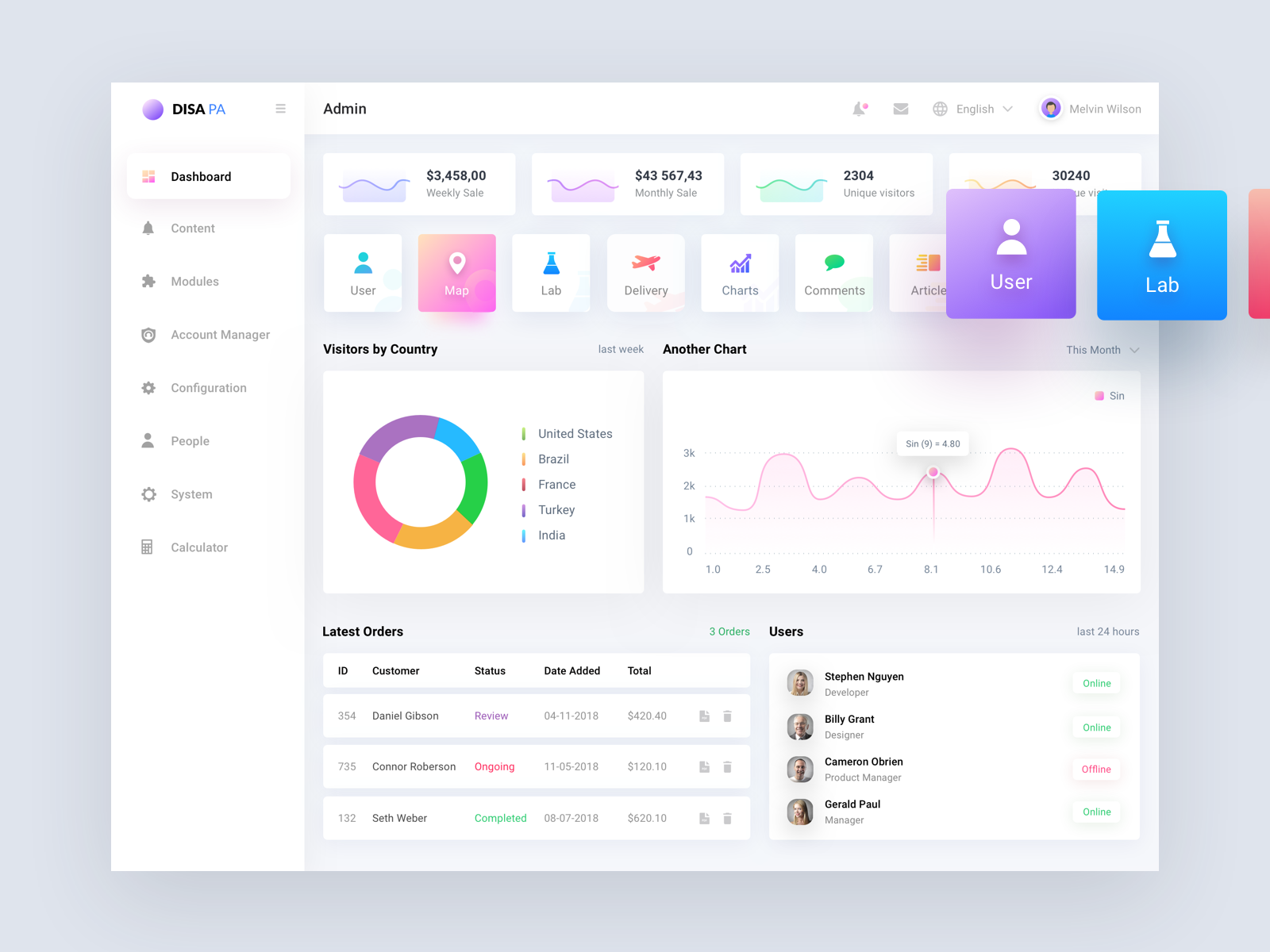 Advanced & Secured Dashboard